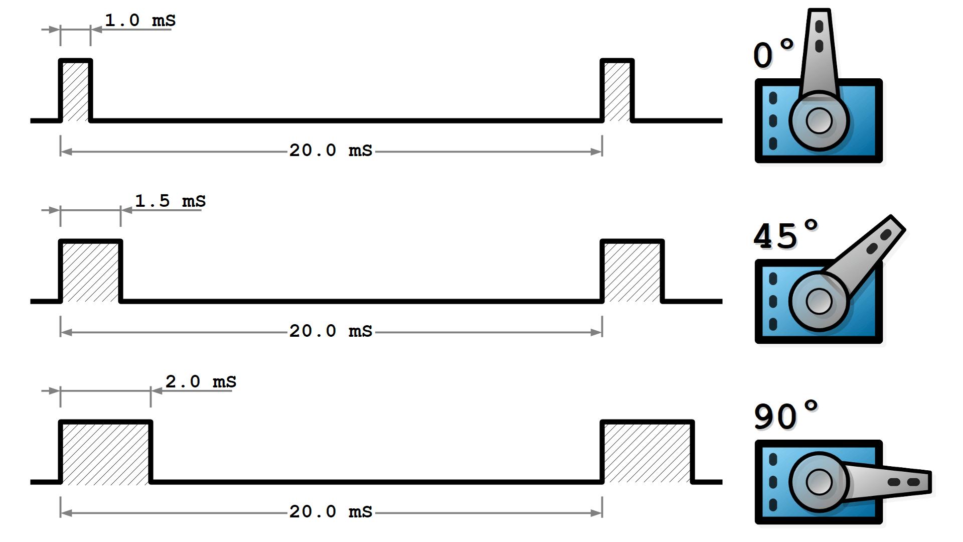 Серво мотор - как работи - диаграма